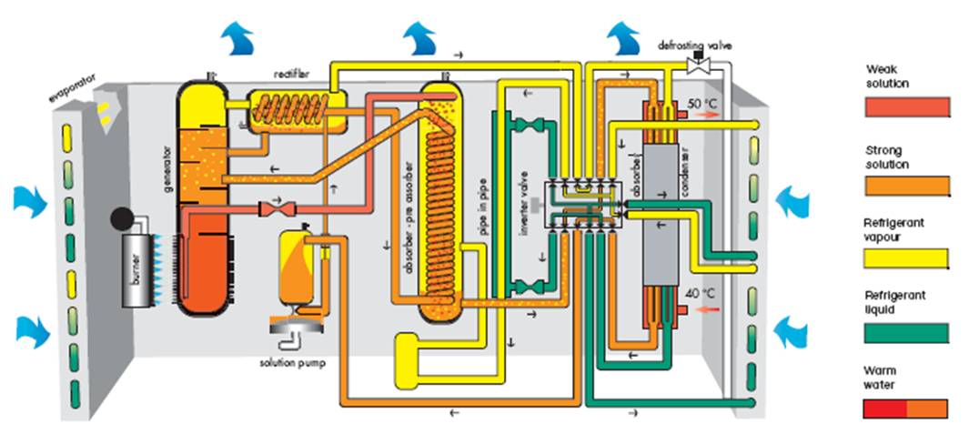 absorption_heat_pump_cycle