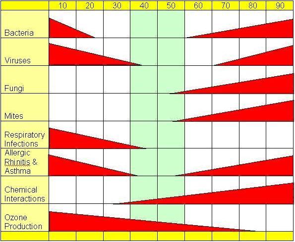 rh_chart